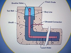 Grounding and Ground System Analysis | Services & Products